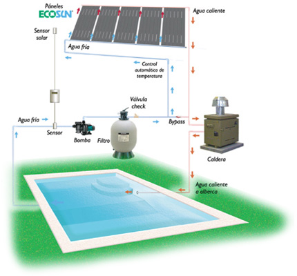 Informacion tecnica ecosun plastico for Instalacion hidraulica de una alberca